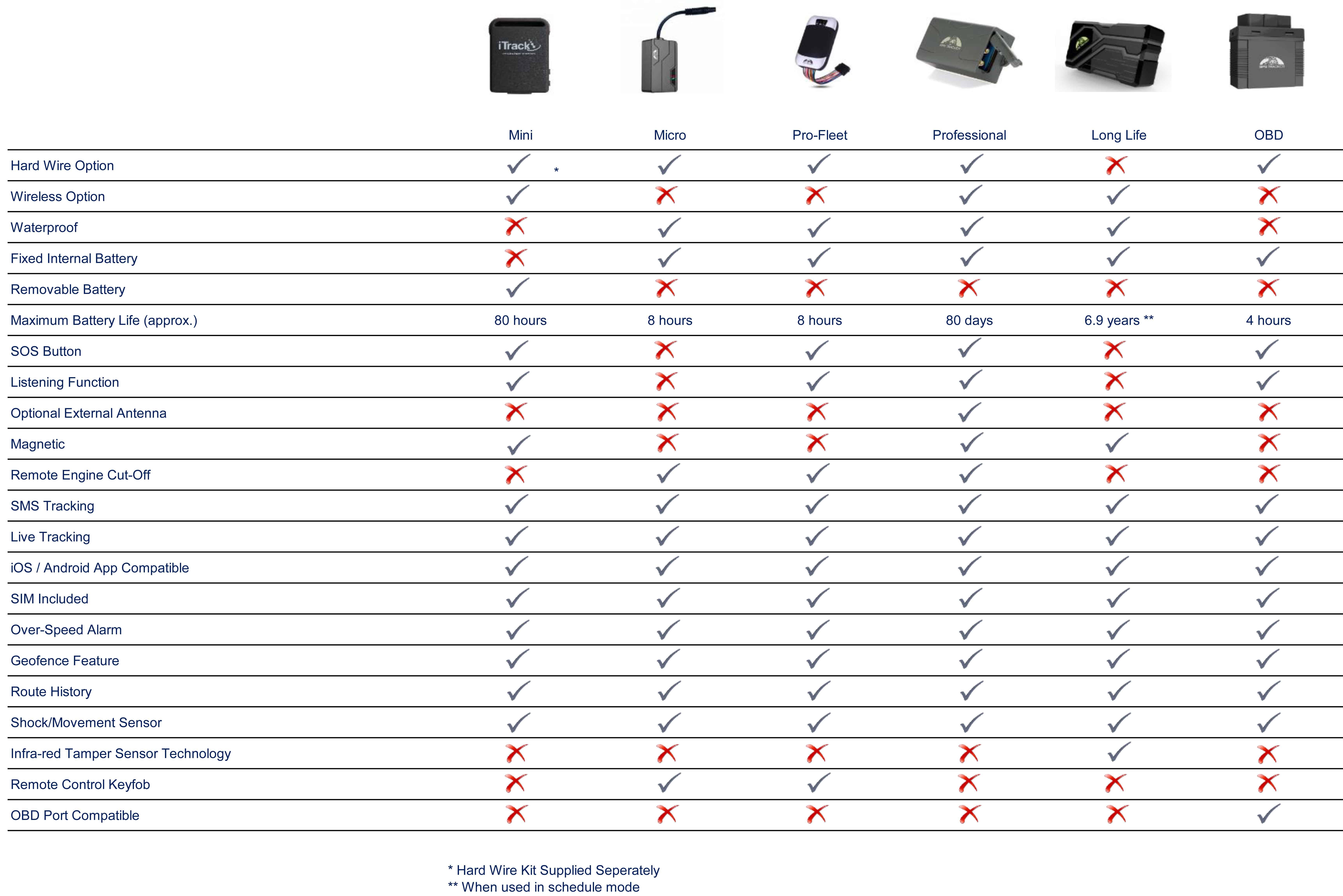 Tracker Comparison Chart